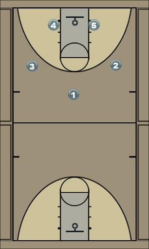 Basketball Play 1-2-2 Motion PG Iso Man to Man Offense