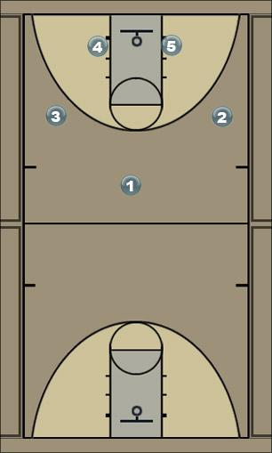 Basketball Play 1-2-2 Motion Interior Feed Man to Man Offense