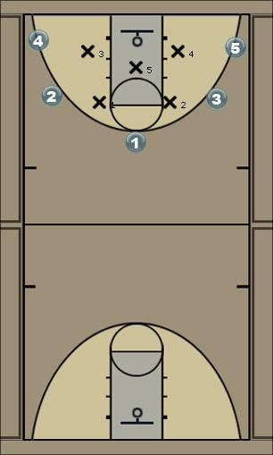 Basketball Play Zone Motion - 1 Zone Play