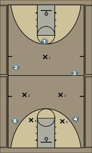 Basketball Play Fist Defense