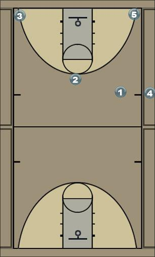 Basketball Play C v K Pre Sideline Sideline Out of Bounds