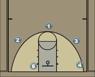 Basketball Play Box side Sideline Out of Bounds