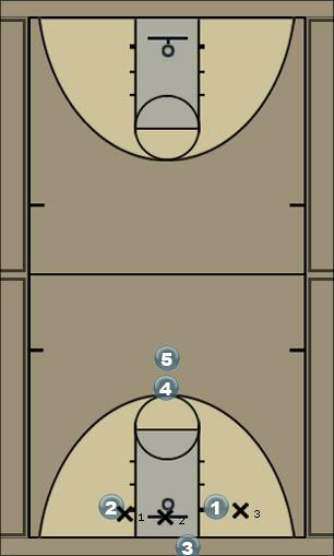 Basketball Play Flat Zone Baseline Out of Bounds