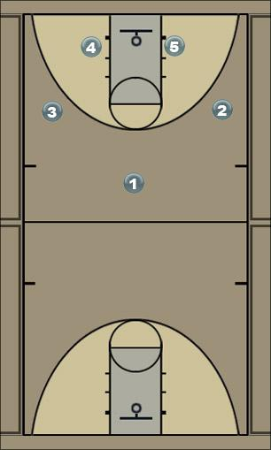 Basketball Play 1-2-2 Cyclone Motion Man to Man Offense