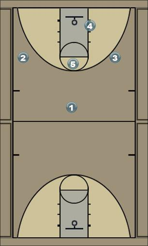 Basketball Play Box Purple Zone Baseline Out of Bounds