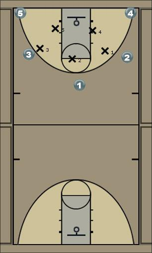 Basketball Play BOBCAT Man to Man Offense