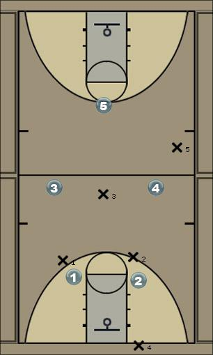 Basketball Play Play 2 man to man Man to Man Offense