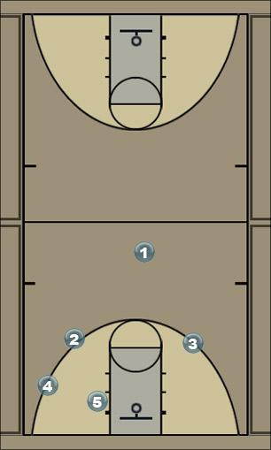 Basketball Play Up- 42 Backdoor  Man to Man Offense