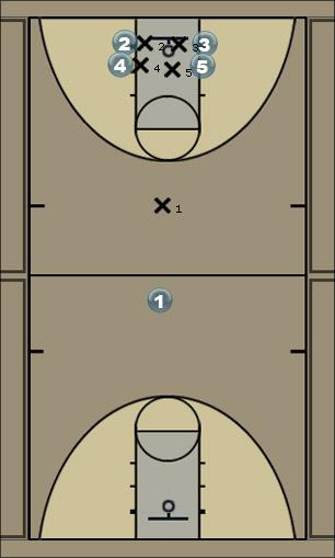 Basketball Play State Man to Man Offense