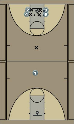 Basketball Play knights sheild side Zone Play