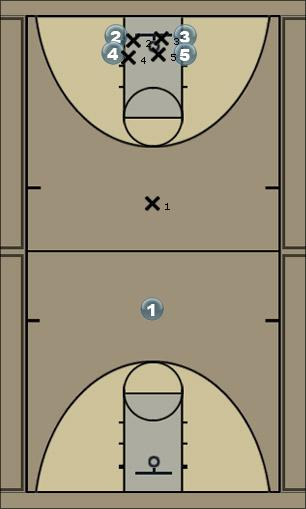 Basketball Play Motion Offense (Play Call - 1) Man to Man Offense