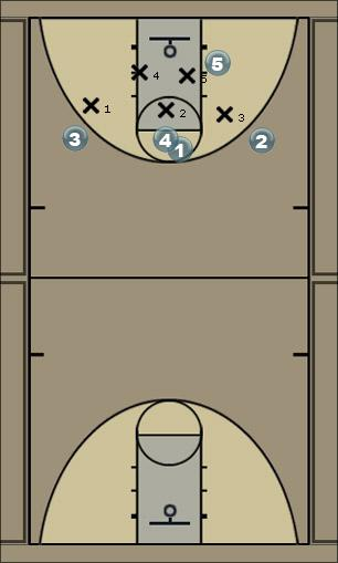 Basketball Play 21 sneak Man to Man Offense