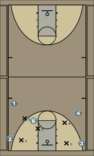 Basketball Play SA vs Min Man to Man Offense