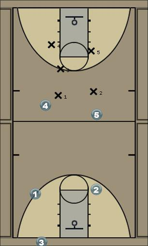 Basketball Play AIRIDAS... Double screen Man to Man Set