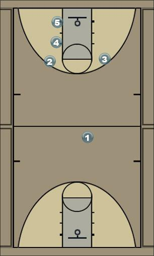 Basketball Play Pierce Man to Man Offense