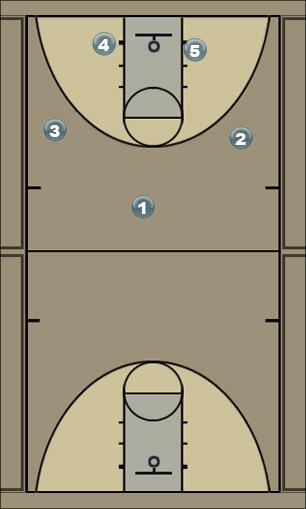 Basketball Play Pierce 1 Man to Man Offense