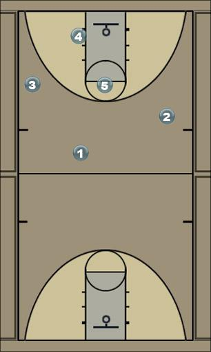 Basketball Play TBIRD-scissors-TWO Man to Man Offense