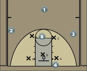 Basketball Play TBIRDS-scissors-TWO Man to Man Offense