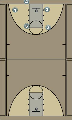 Basketball Play INBOUNDS1 Man to Man Offense