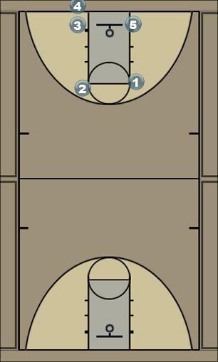 Basketball Play INBOUNDS2-PICKLES Man to Man Offense