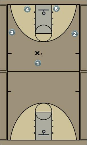 Basketball Play TISDALE-high-pick-THREE Man to Man Offense