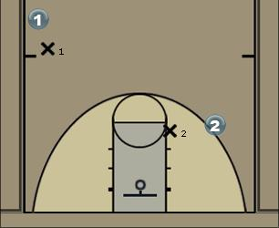 Basketball Play Defensa del Pick & Roll - Cambio Defense