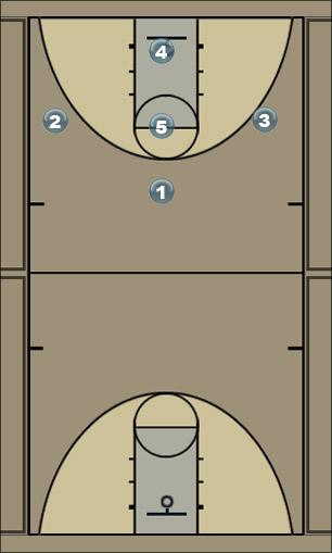 Basketball Play 21 Zone Play