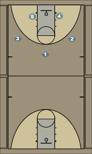 Basketball Play HAWK Man to Man Offense