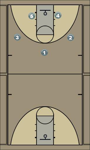 Basketball Play HAWK Man to Man Offense