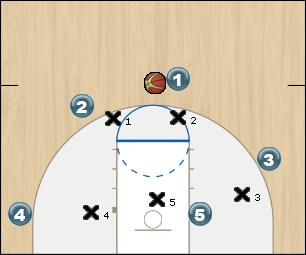 Basketball Play Corner curl against a 2-3 Zone Play zone play