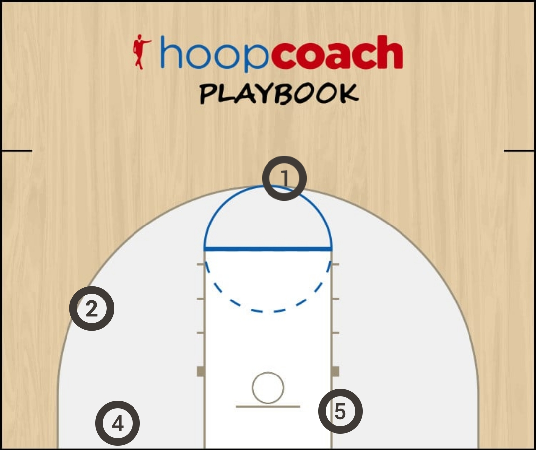 Basketball Play Teste Man to Man Set