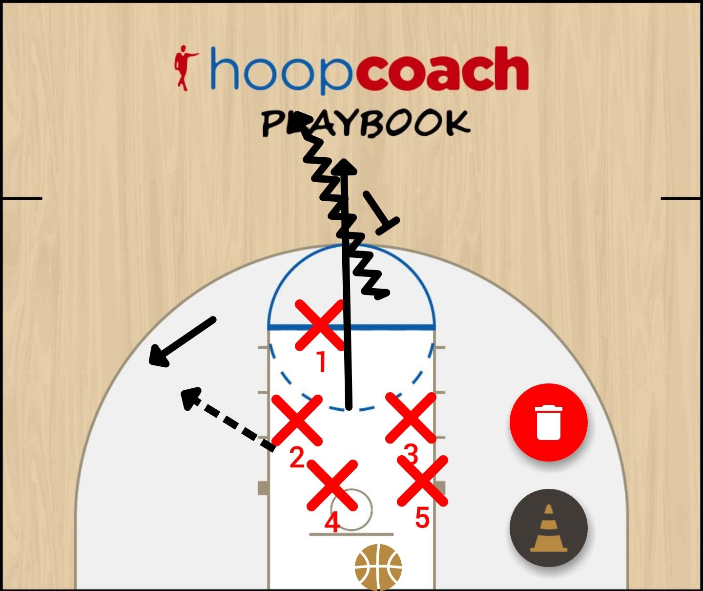 Basketball Play Horn  Man to Man Offense option #5
