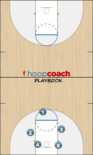 Basketball Play e Man to Man Set