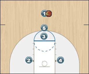 Basketball Play High Stack Quick Hitter