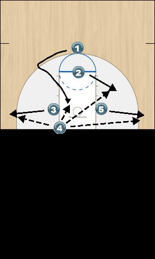 Basketball Play County Man Baseline Out of Bounds Play