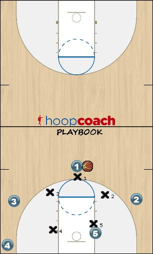 Basketball Play 41 Flex Zone Play offense, continuity, zone offense, flex