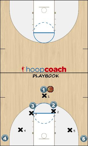 Basketball Play Horns Quick Quick Hitter offense, horns, quick hitter, pick and roll