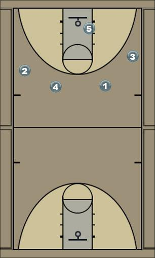 Basketball Play Jungle Quick Hitter