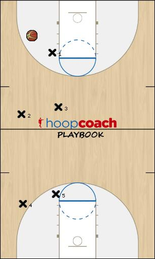 Basketball Play 50 Defense defense