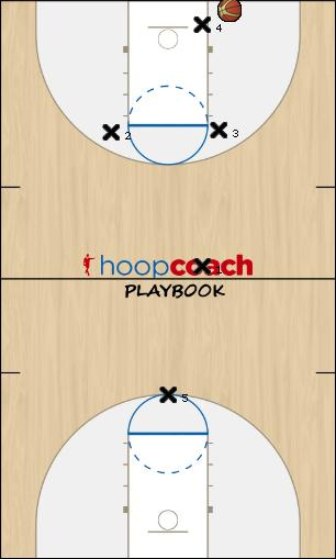 Basketball Play CHARLESTON Defense defense