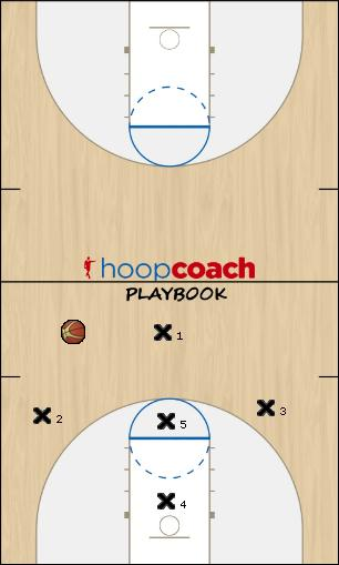 Basketball Play 13 Defense defense