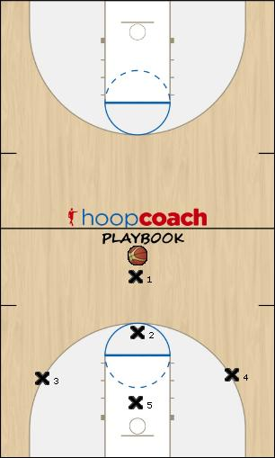 Basketball Play 11 Defense defense