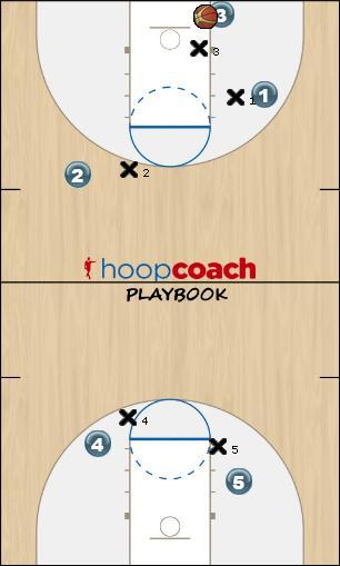 Basketball Play 55 Defense defense