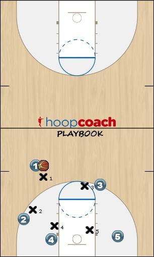 Basketball Play 5 Defense defense