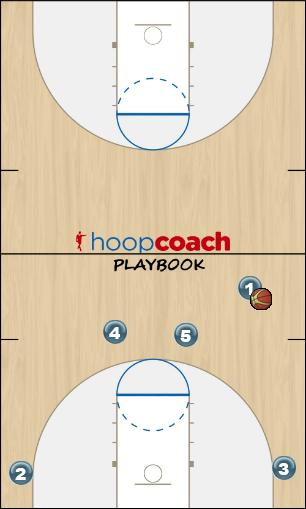 Basketball Play 2up / 2high / 2across Man to Man Offense offense