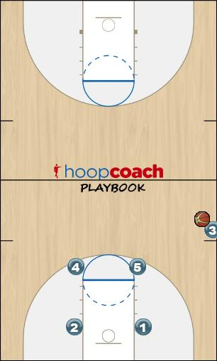 Basketball Play Side Out Sideline Out of Bounds offense