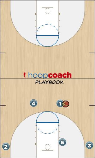 Basketball Play 41 Man to Man Offense offense