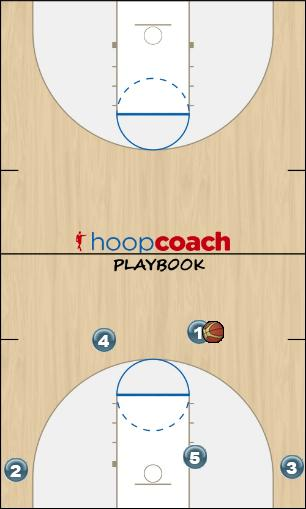 Basketball Play 41 single and double Man to Man Offense offense