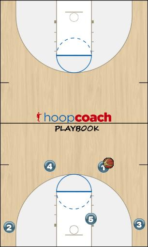 Basketball Play 41 2man Man to Man Offense offense