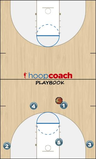 Basketball Play 41 thru Man to Man Offense offense